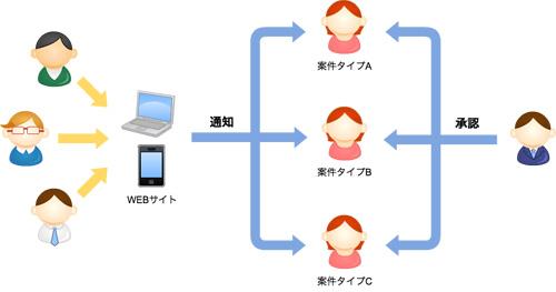 サポート管理システムで顧客対応...