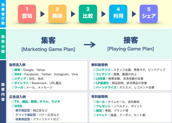 市場・顧客分析に基づく取り組み